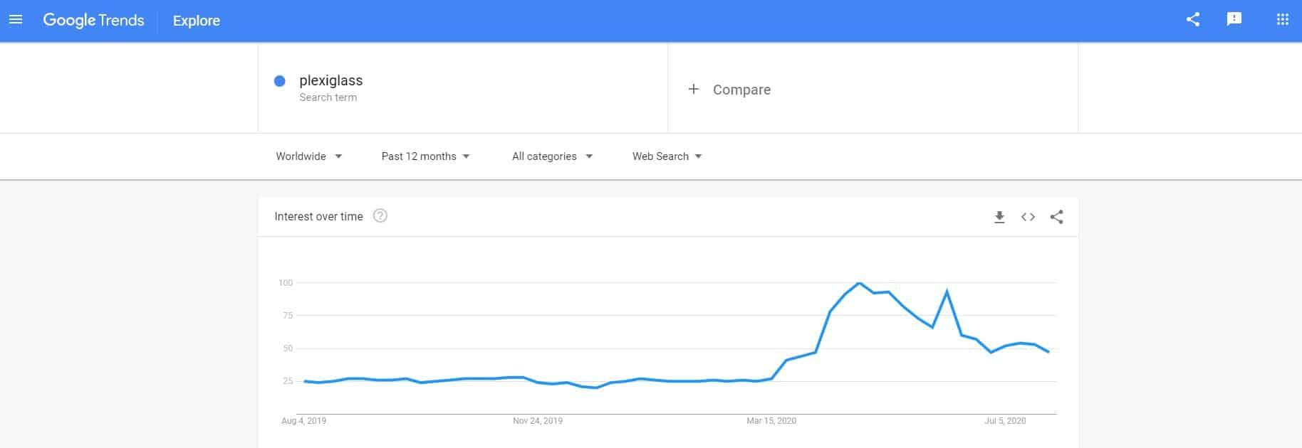 Google Trends - plexiglass