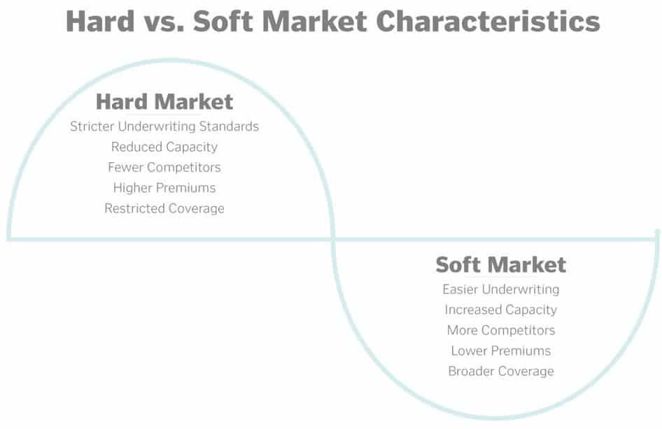 insurance market - hard vs soft