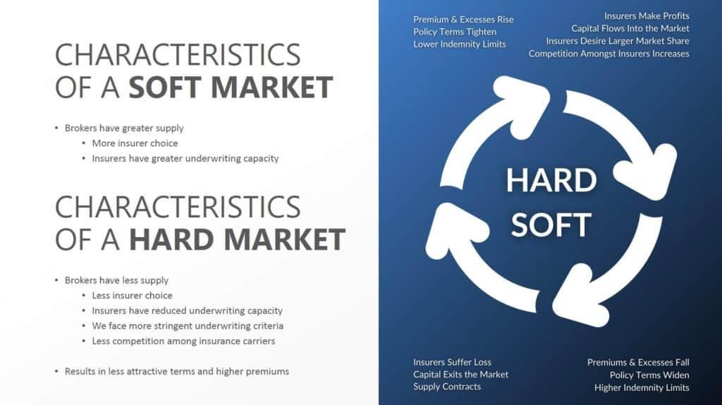 hard market cycle